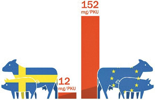 Förbrukning av antibiotika mätt som mg/PKU, i Sverige och genomsnittet av EU/EEA. PKU står för populationskorrektionsenhet och motsvarar ungefär den sammanlagda vikten av levande djur i ett land uttryckt i kilo.